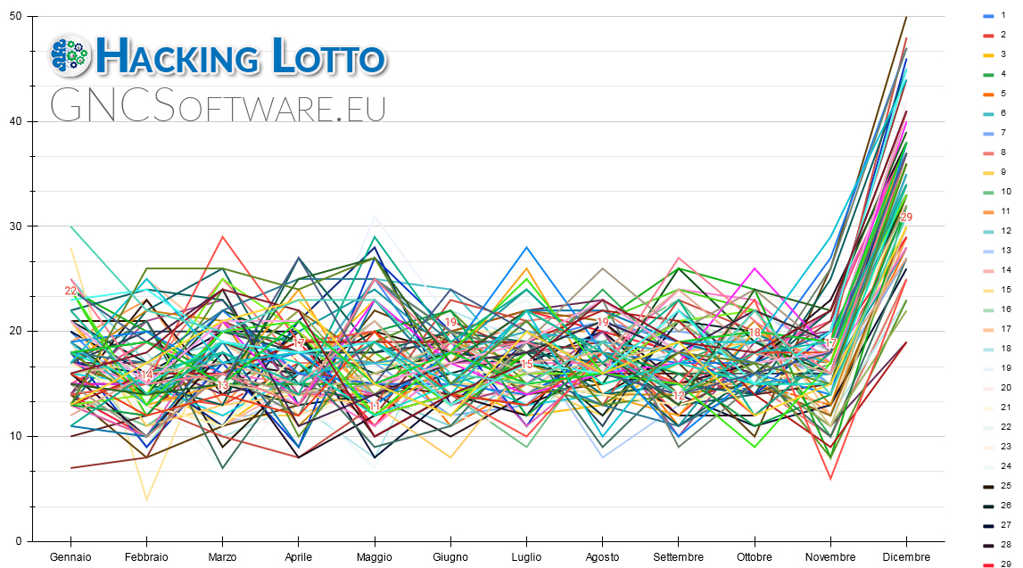 Grafico Frequenza Numeri SuperEnalotto - La distribuzione degli anni con i numeri gruppati per mese